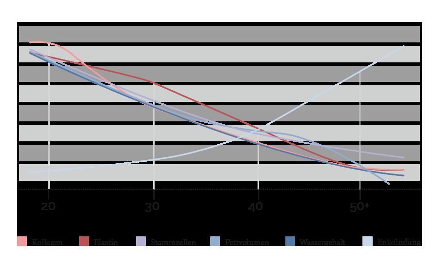 Grafik Hautalterung Köln