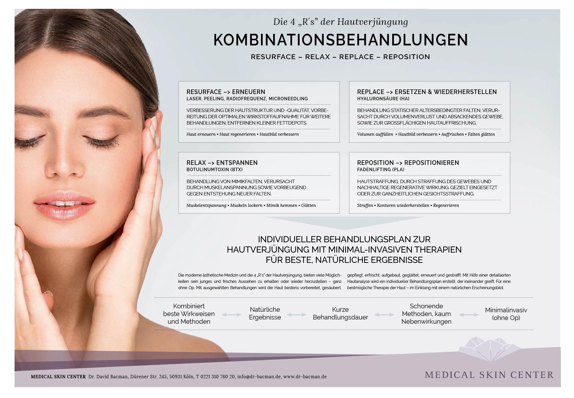 Infografik zu Kombibehandlungen in der Ästhetik 4Rs der Hautverjüngung Köln