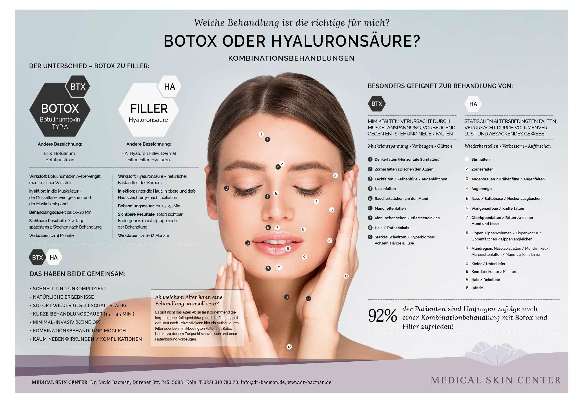 Infografik und Vergleich Behandlung-botox oder Filler Hyaluron Köln